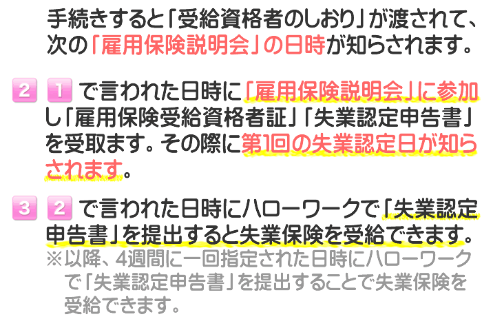 和歌山県でのハローワークでの失業保険の手続きから認定までの流れです。